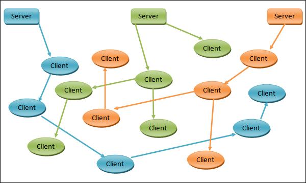 點對點媒體串流在行動網路的一些構想